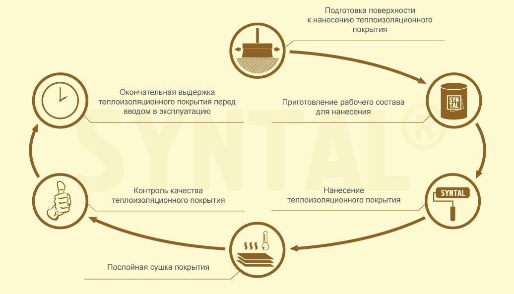 Технологический процесс нанесения финишного защитно-декоративного состава «SYNTAL<sup>®</sup>»