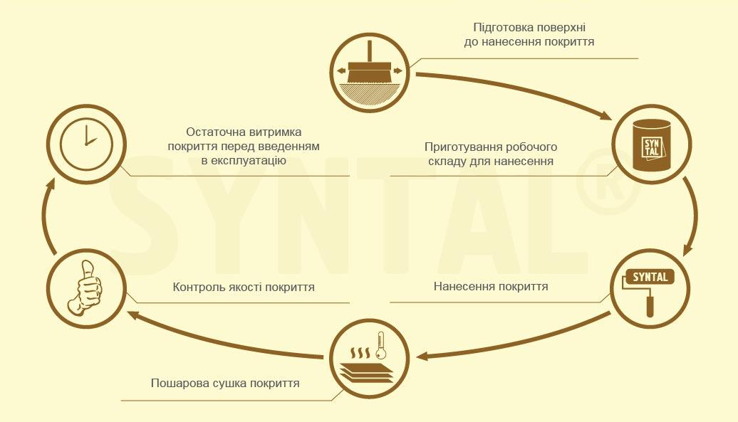 Технологічний процес нанесення фінішного захисно-декоративного складу «SYNTAL<sup>®</sup>»